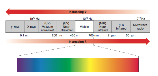 GAMSAT Chemistry Electromagnetic Spectrum