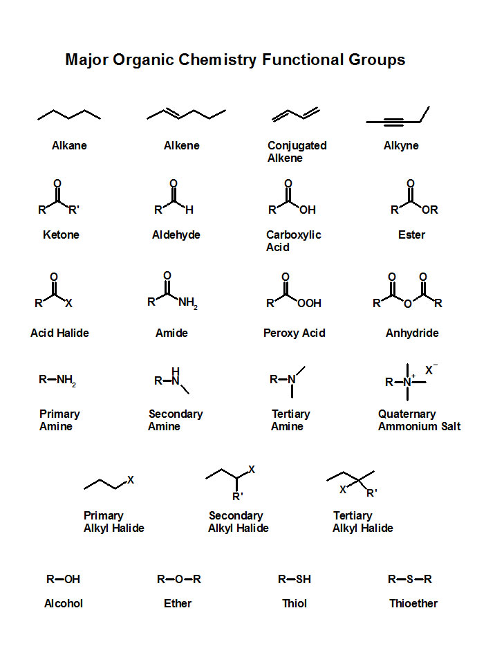 organic chemistry is important This is a complete set of notes of organic chemistry which is a part of chemistry  syllabus for neet, jee important notes of chemistry for neet.